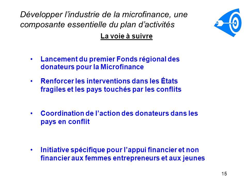 Développer l'industrie de la microfinance, une composante essentielle du plan d'activités