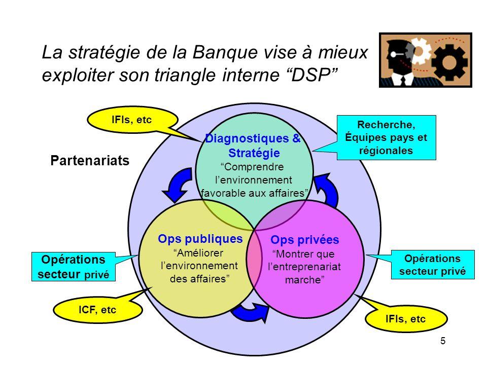 Recherche, Équipes pays et régionales Opérations secteur privé