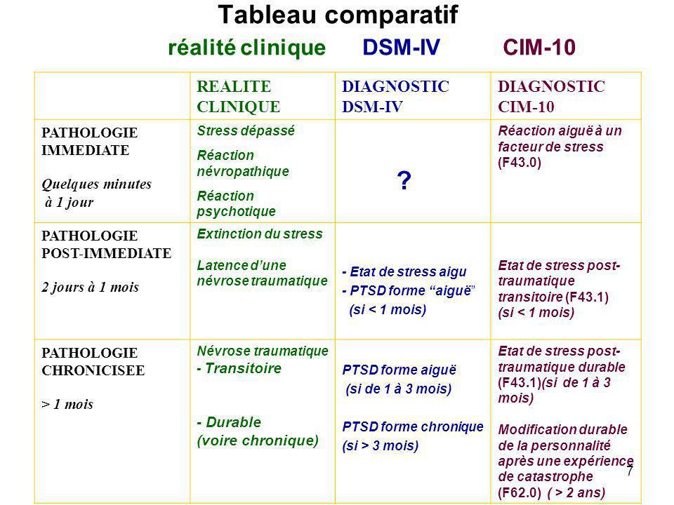 Tableau comparatif réalité clinique DSM-IV CIM-10