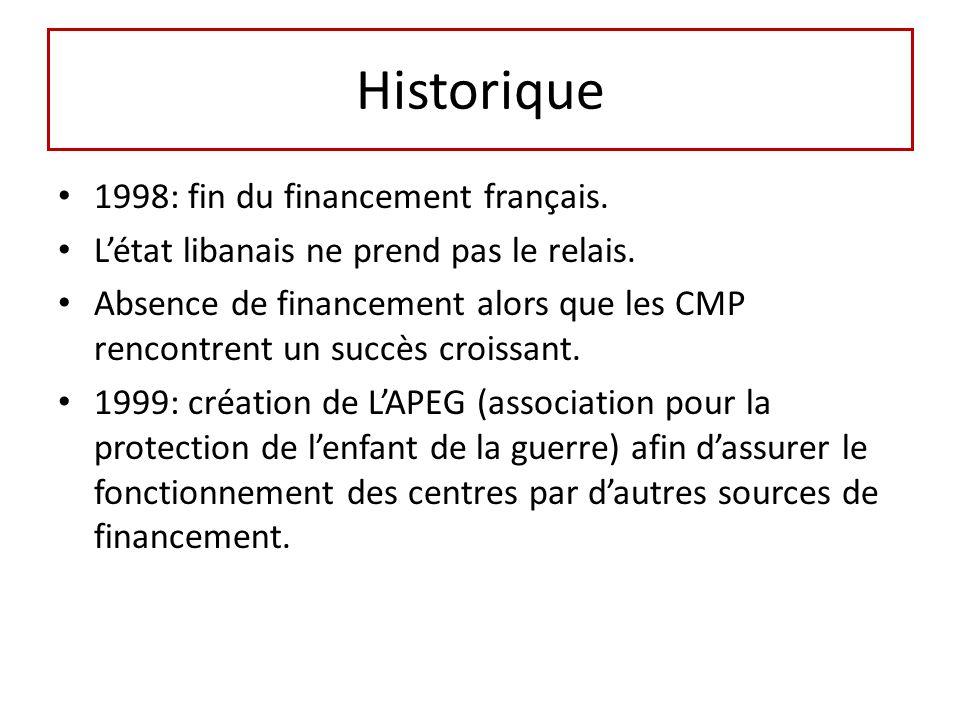 Historique 1998: fin du financement français.