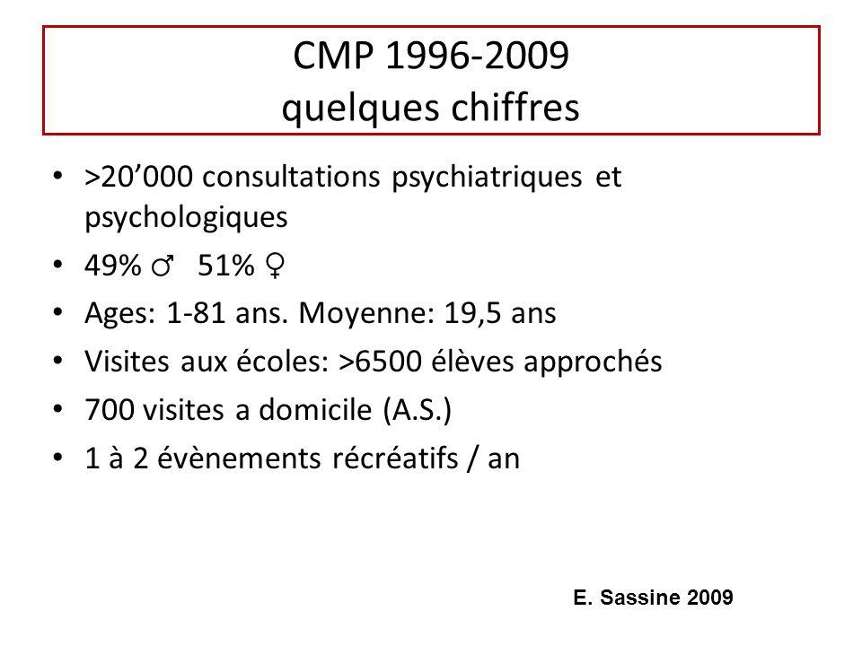CMP 1996-2009 quelques chiffres