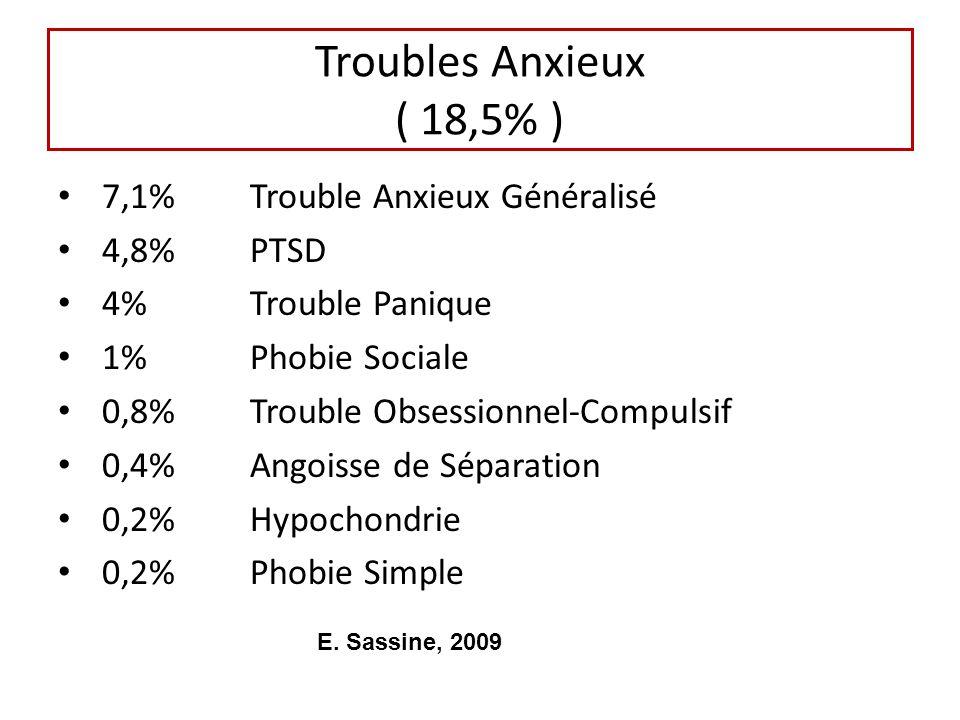 Troubles Anxieux ( 18,5% ) 7,1% Trouble Anxieux Généralisé 4,8% PTSD