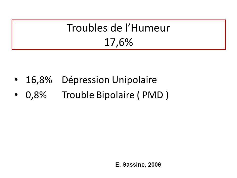Troubles de l'Humeur 17,6% 16,8% Dépression Unipolaire