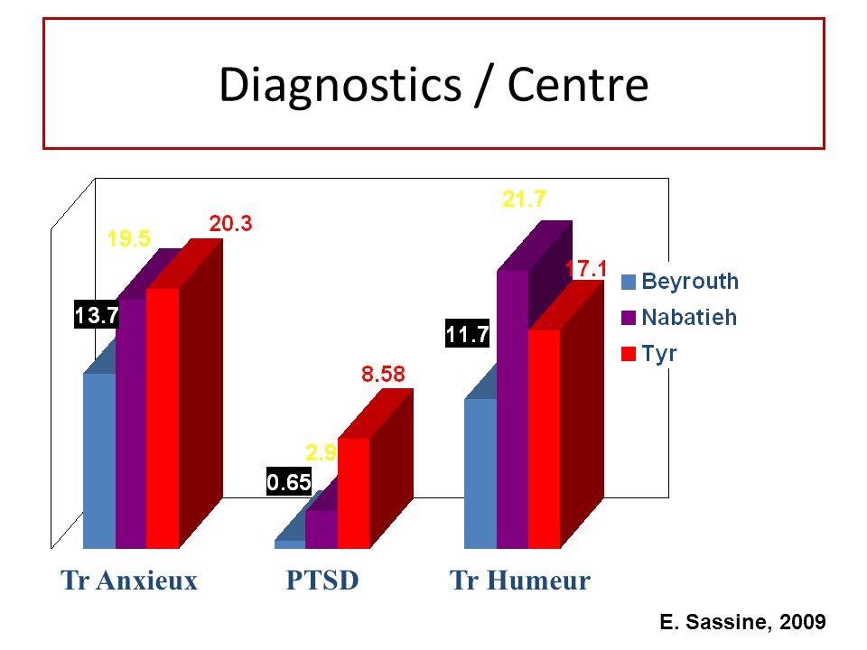 Diagnostics / Centre Tr Anxieux PTSD Tr Humeur E. Sassine, 2009