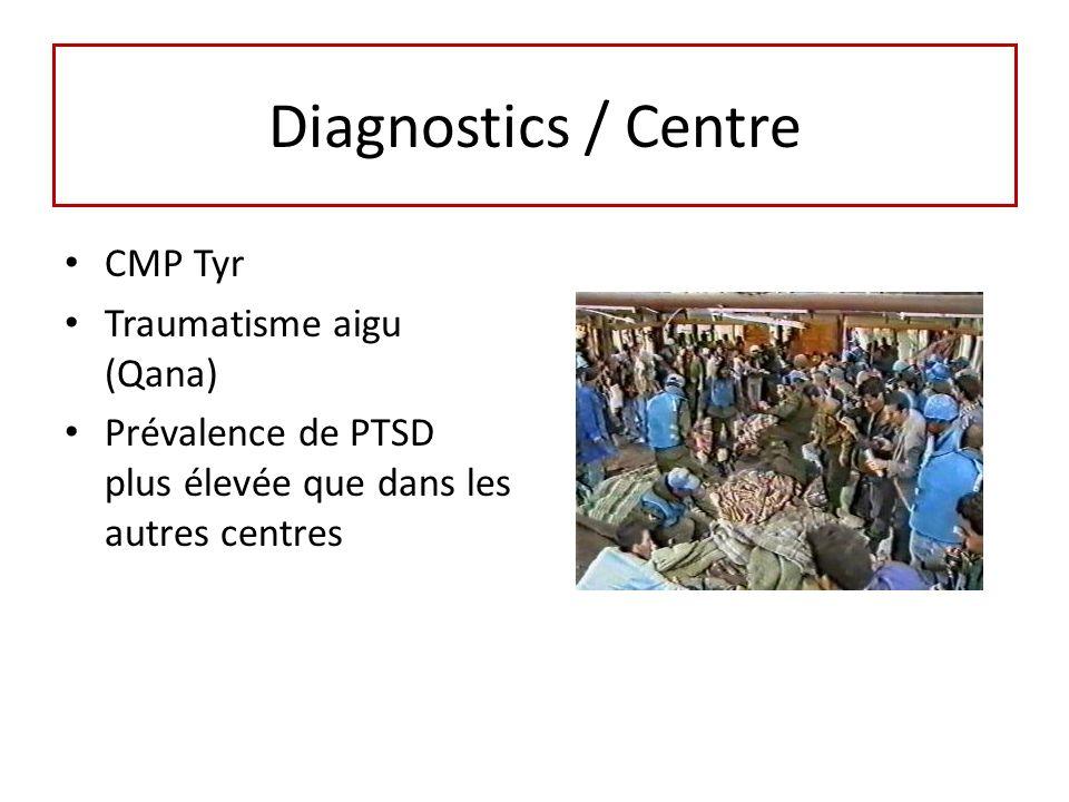 Diagnostics / Centre CMP Tyr Traumatisme aigu (Qana)