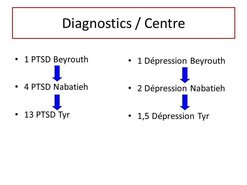 Diagnostics / Centre 1 PTSD Beyrouth 1 Dépression Beyrouth