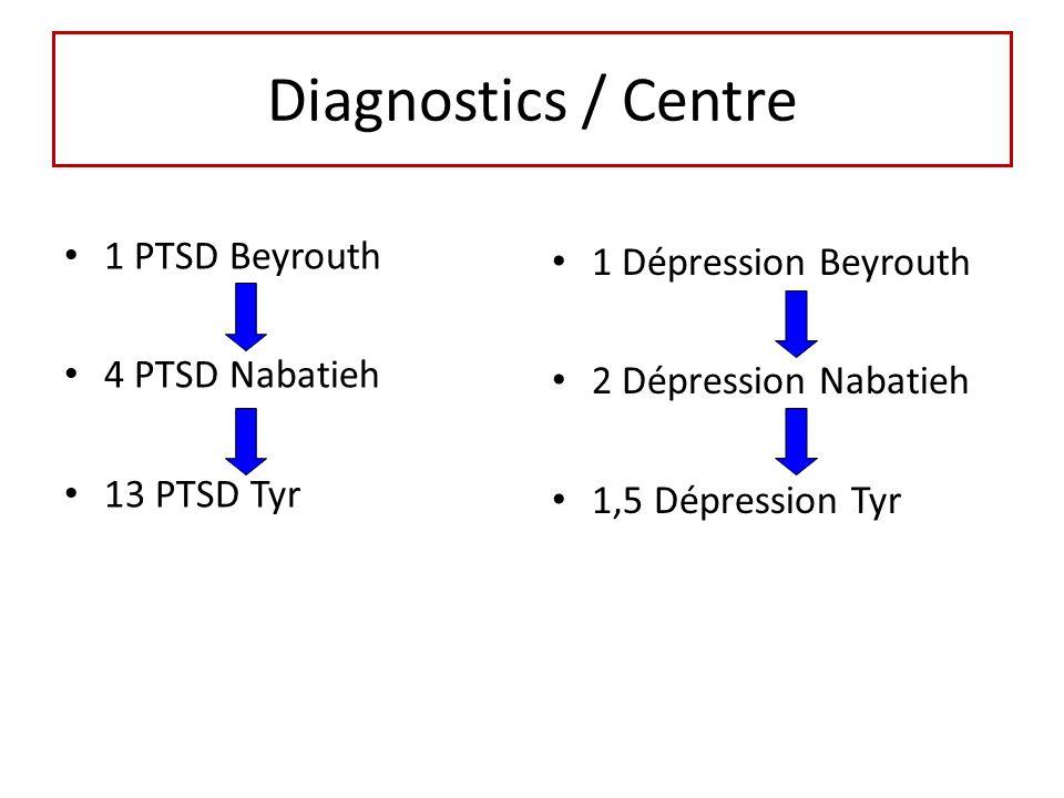 Diagnostics / Centre 1 PTSD Beyrouth 1 Dépression Beyrouth