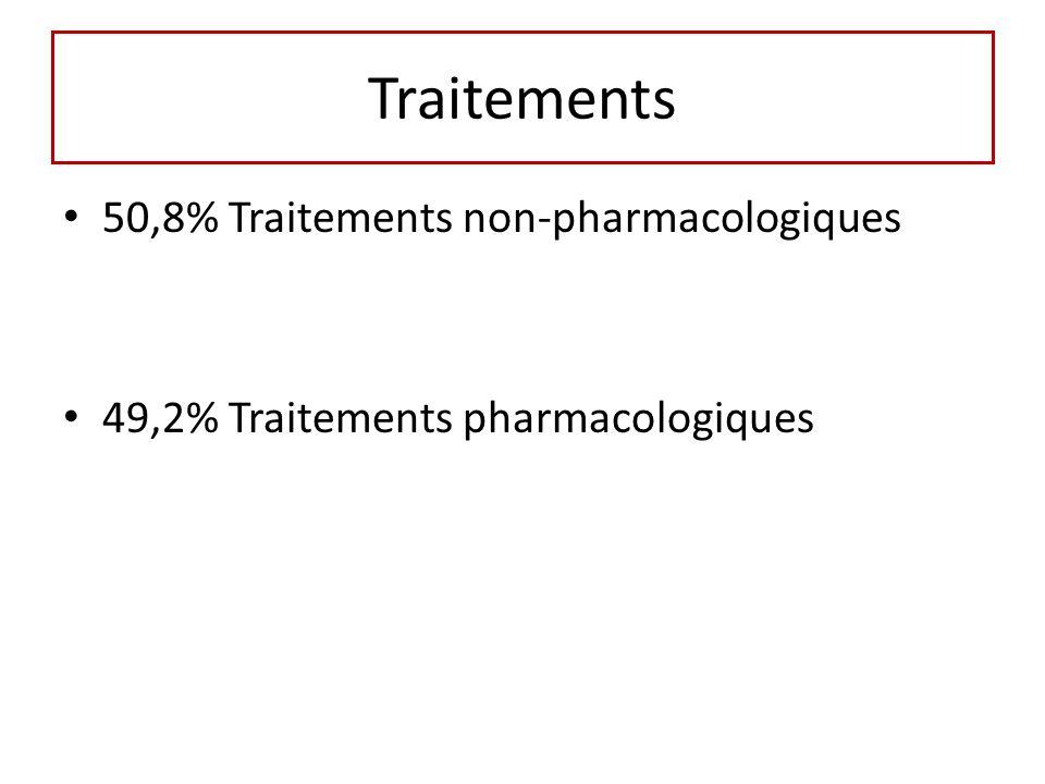 Traitements 50,8% Traitements non-pharmacologiques