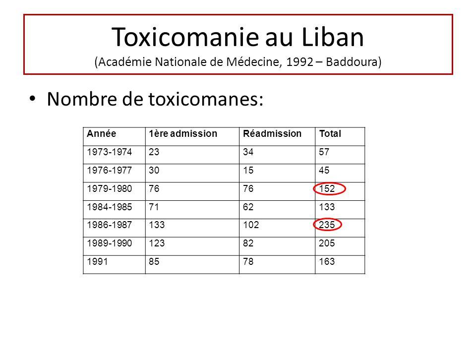 Toxicomanie au Liban (Académie Nationale de Médecine, 1992 – Baddoura)