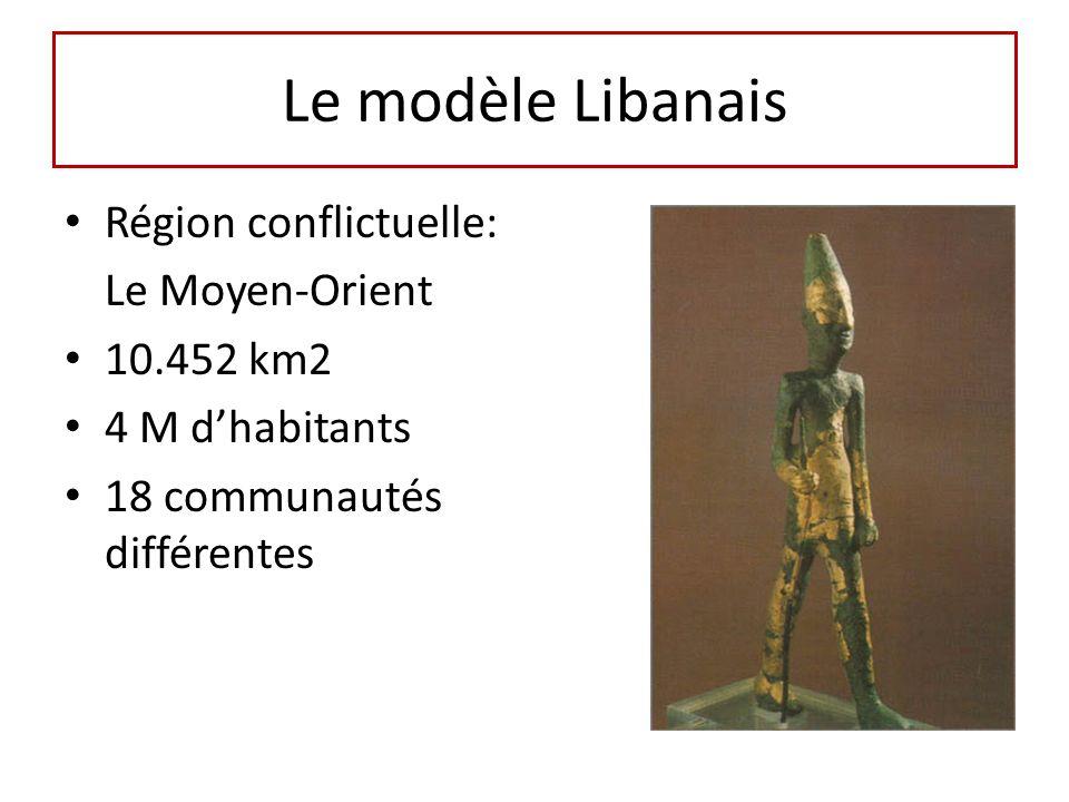 Le modèle Libanais Région conflictuelle: Le Moyen-Orient 10.452 km2