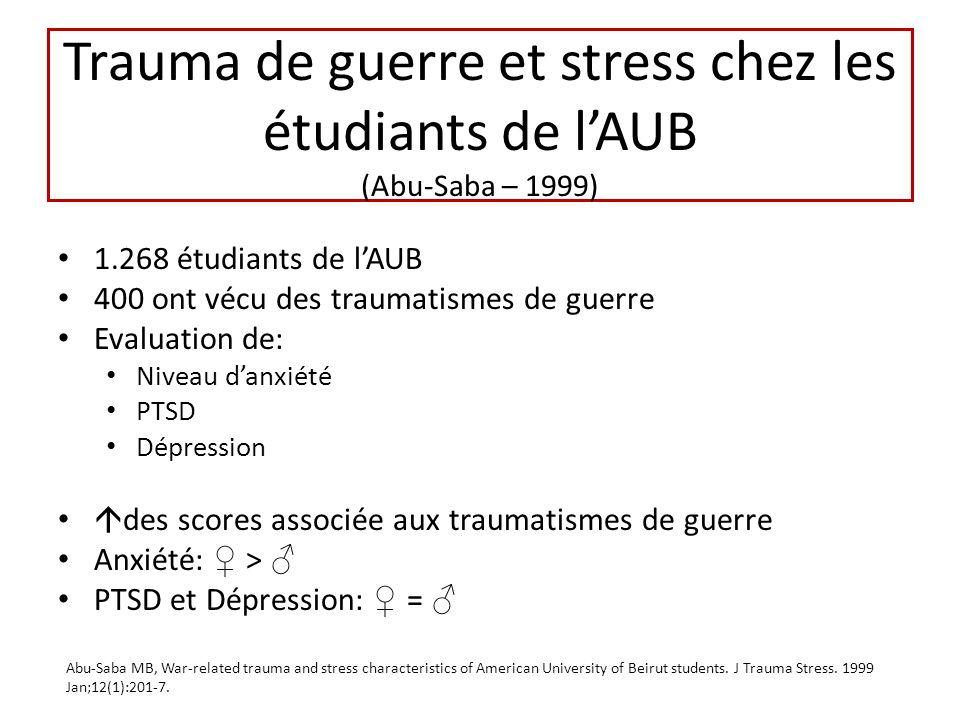 Trauma de guerre et stress chez les étudiants de l'AUB (Abu-Saba – 1999)