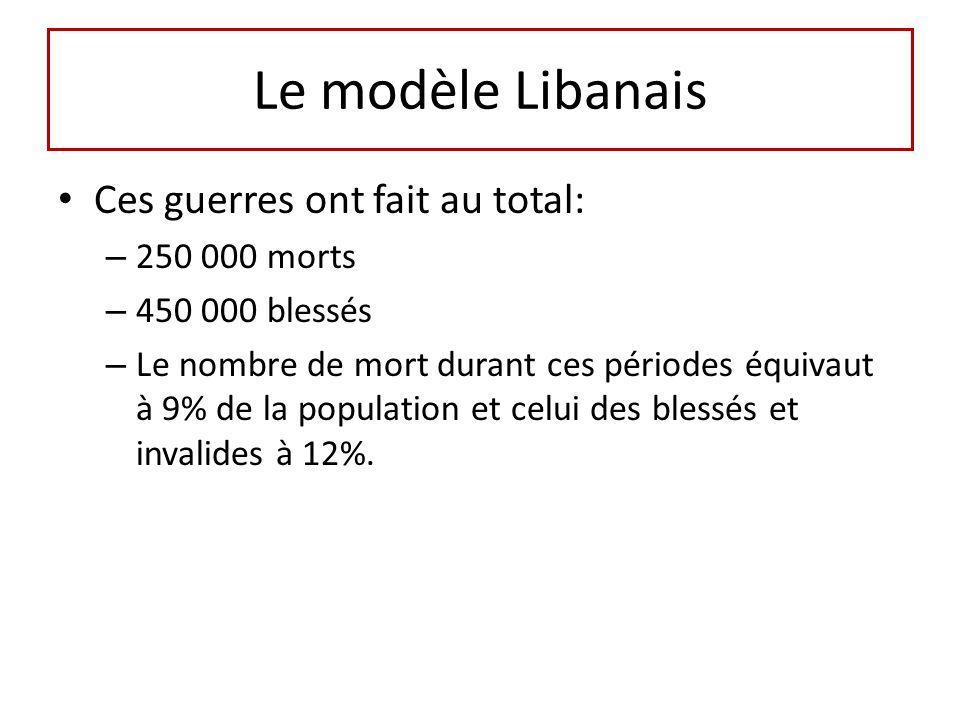 Le modèle Libanais Ces guerres ont fait au total: 250 000 morts