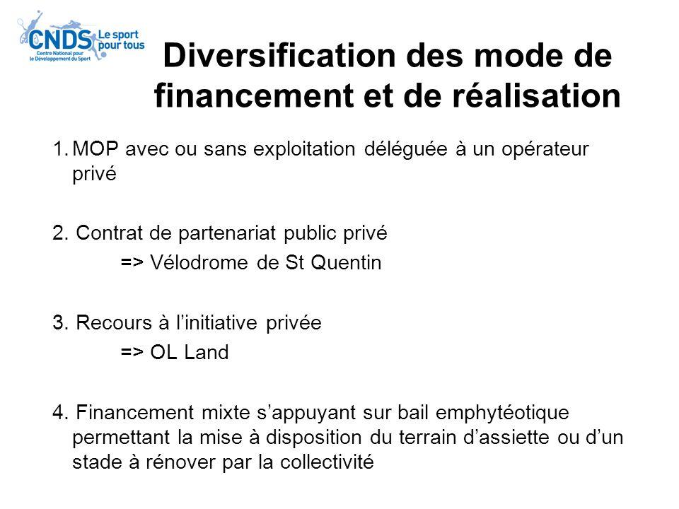 Diversification des mode de financement et de réalisation
