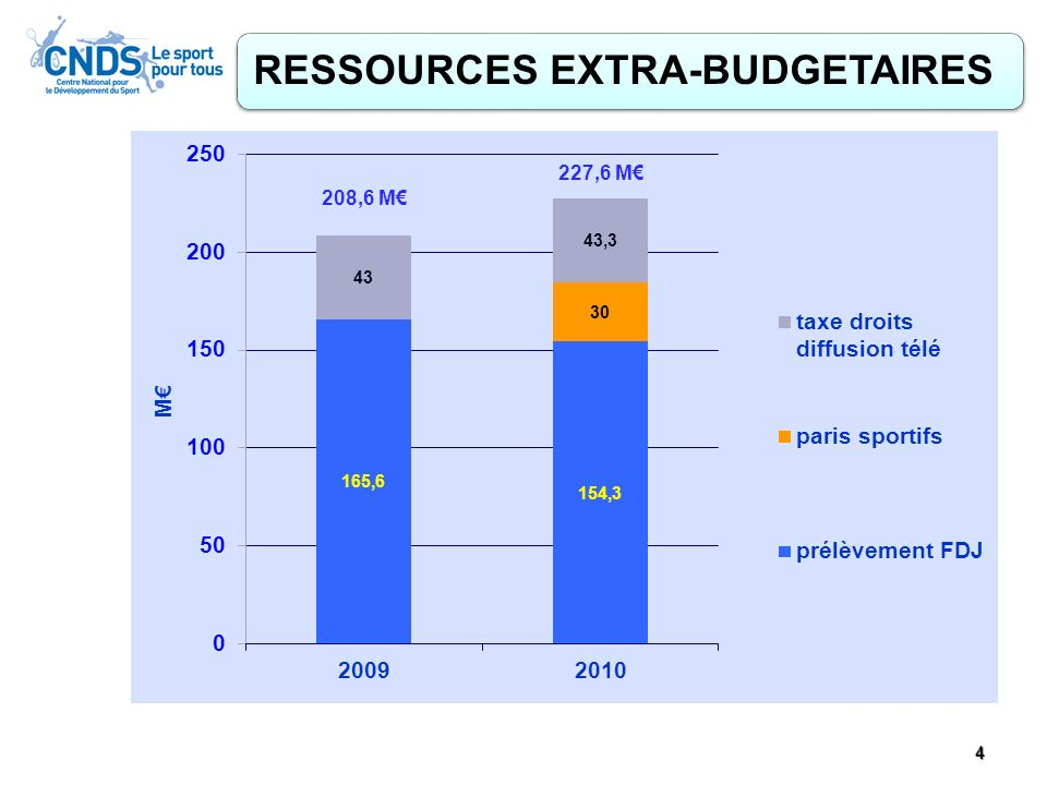RESSOURCES EXTRA-BUDGETAIRES