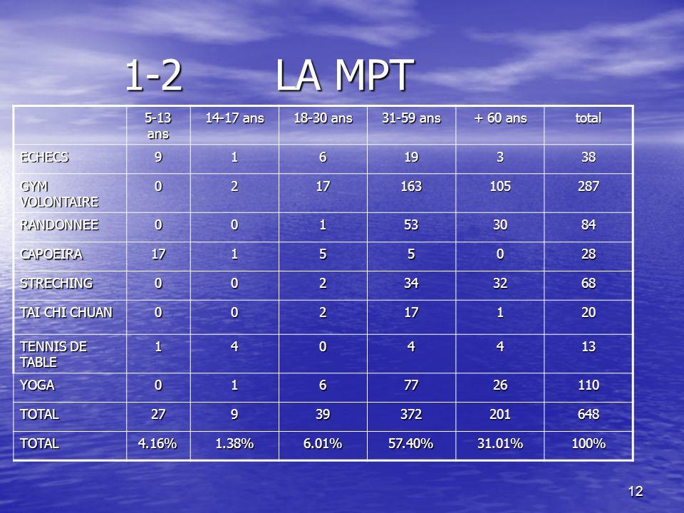 1-2 LA MPT 5-13 ans 14-17 ans 18-30 ans 31-59 ans + 60 ans total