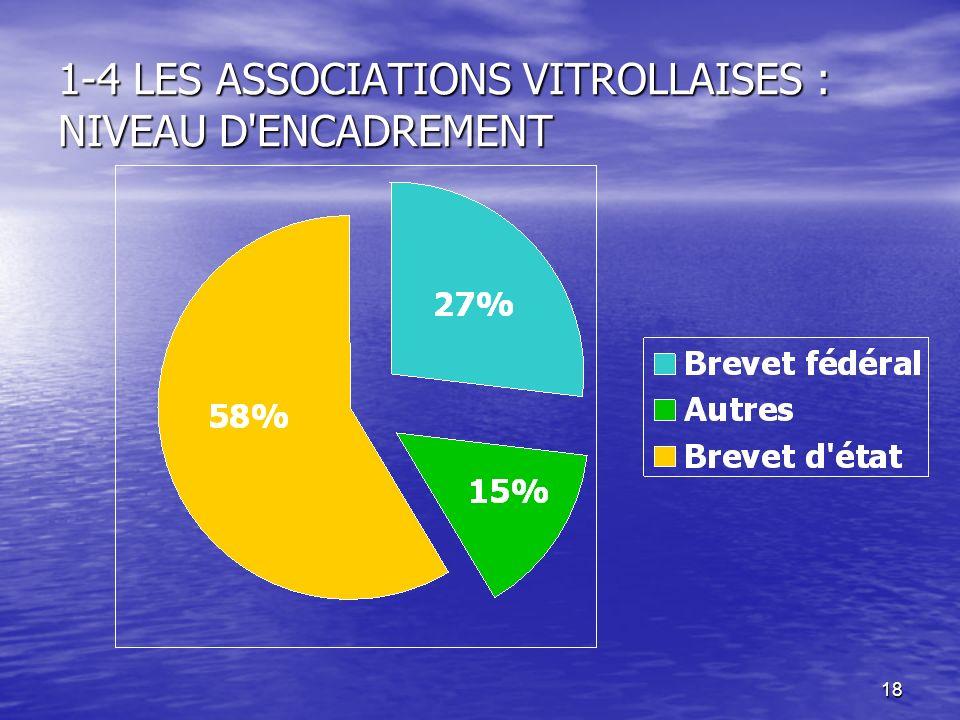 1-4 LES ASSOCIATIONS VITROLLAISES : NIVEAU D ENCADREMENT