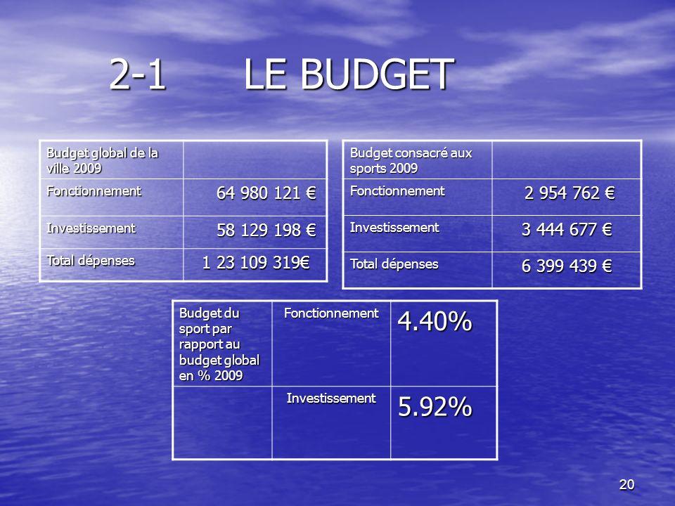 2-1 LE BUDGETBudget global de la ville 2009. Fonctionnement. 64 980 121 € Investissement. 58 129 198 €