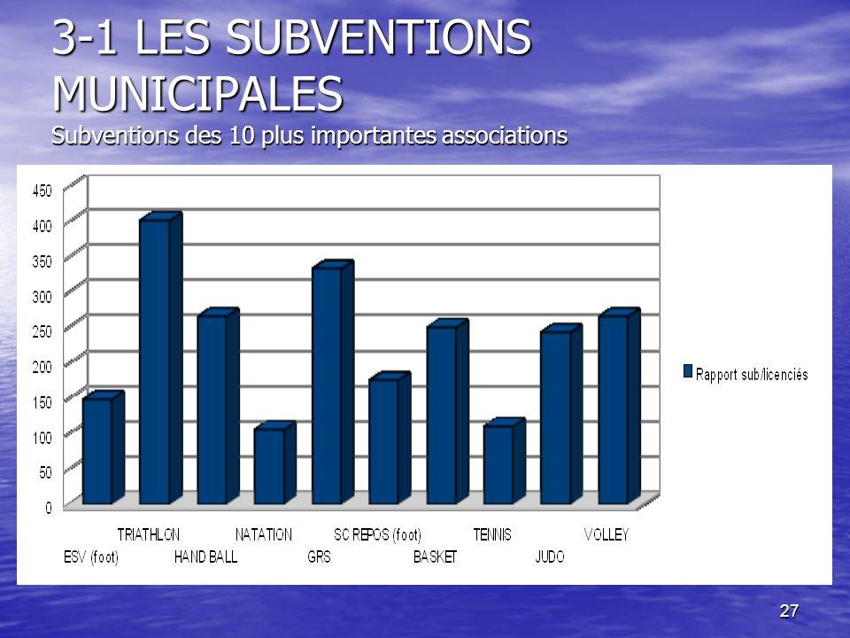 3-1 LES SUBVENTIONS MUNICIPALES Subventions des 10 plus importantes associations