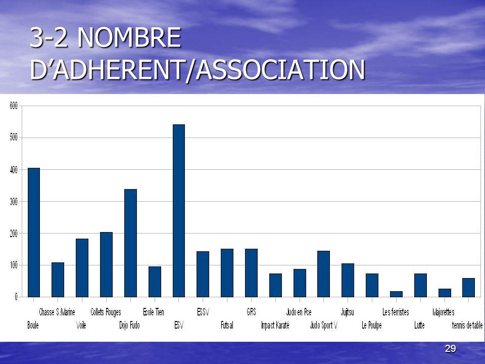 3-2 NOMBRE D'ADHERENT/ASSOCIATION