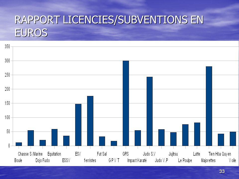 RAPPORT LICENCIES/SUBVENTIONS EN EUROS