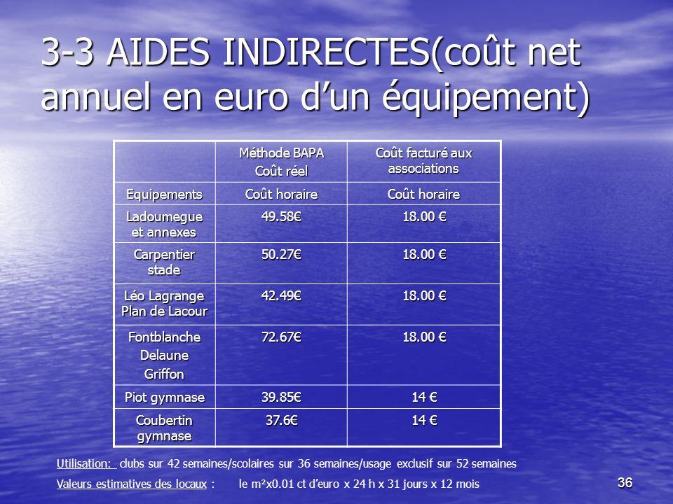 3-3 AIDES INDIRECTES(coût net annuel en euro d'un équipement)