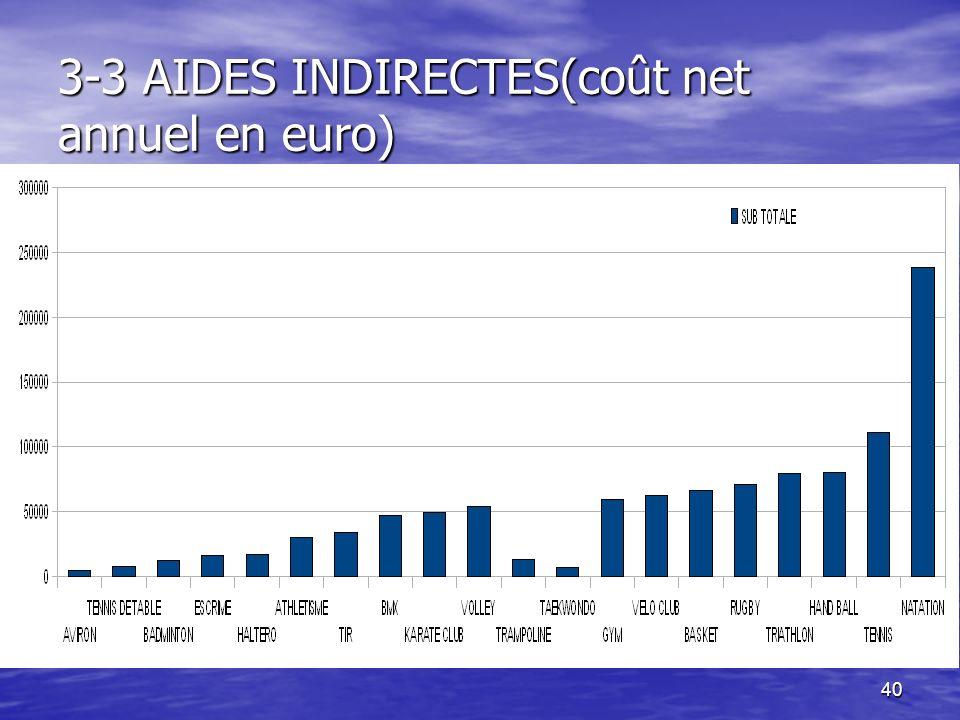 3-3 AIDES INDIRECTES(coût net annuel en euro)