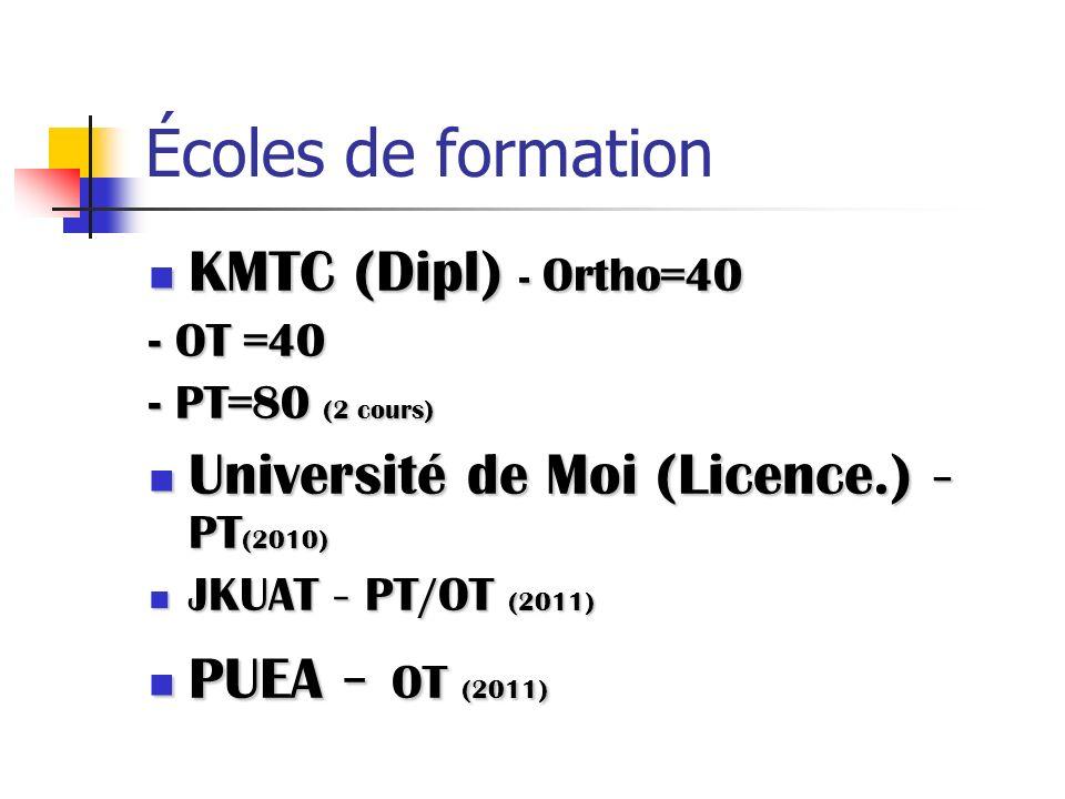 Écoles de formation KMTC (Dipl) - Ortho=40