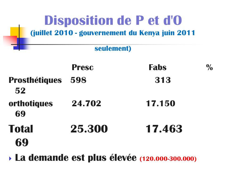 Disposition de P et d O (juillet 2010 - gouvernement du Kenya juin 2011 seulement)