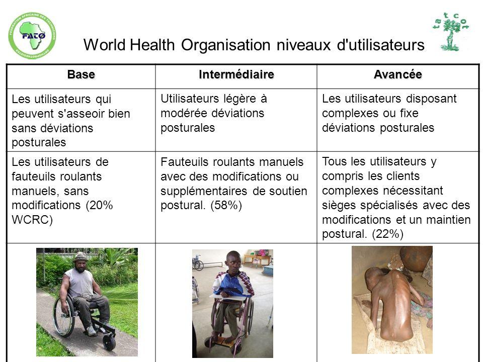 World Health Organisation niveaux d utilisateurs