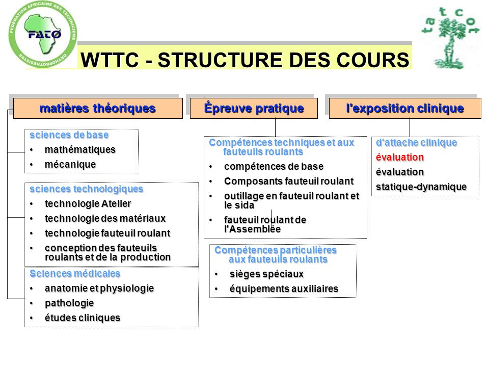 WTTC - STRUCTURE DES COURS