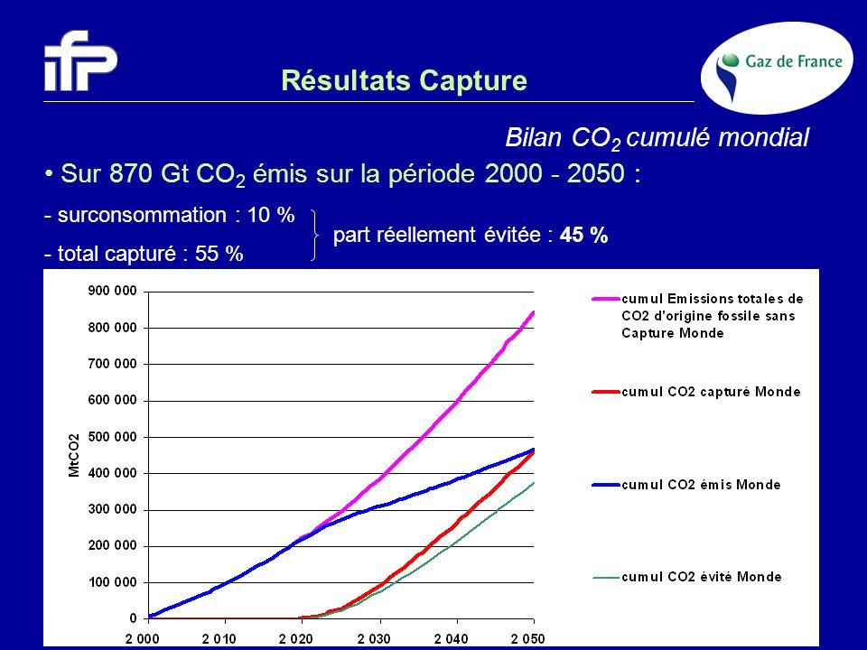 Résultats Capture Bilan CO2 cumulé mondial