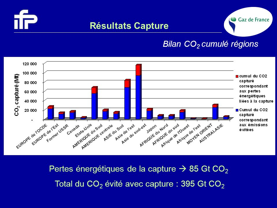 Résultats Capture Bilan CO2 cumulé régions