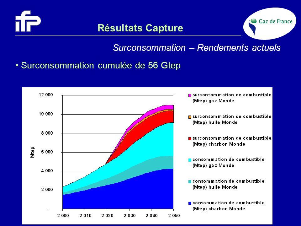 Résultats Capture Surconsommation – Rendements actuels