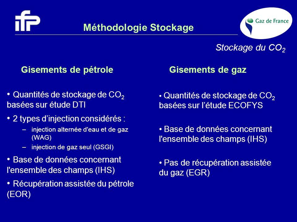Méthodologie Stockage