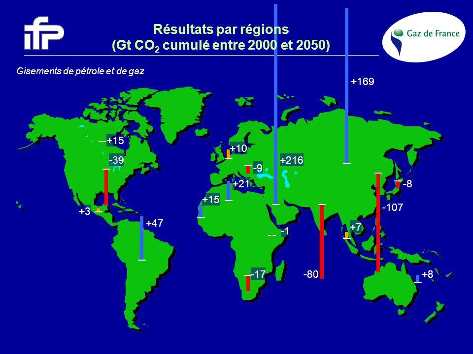 Résultats par régions (Gt CO2 cumulé entre 2000 et 2050)