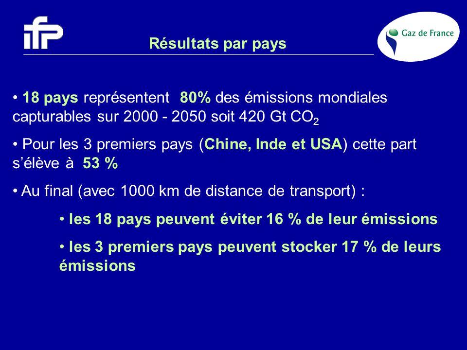 Résultats par pays 18 pays représentent 80% des émissions mondiales capturables sur 2000 - 2050 soit 420 Gt CO2.
