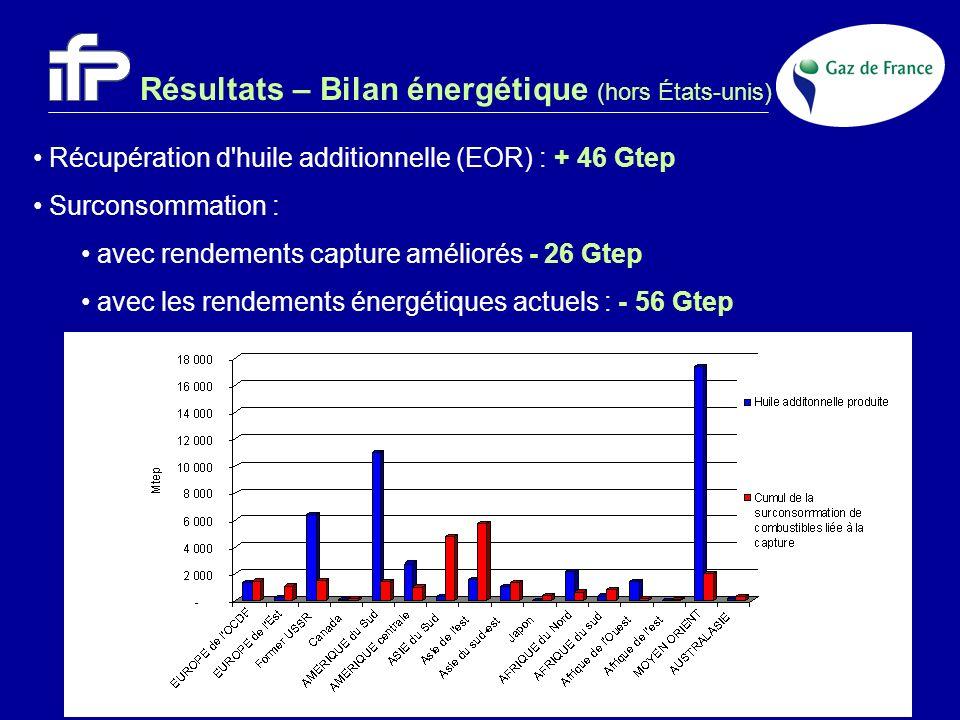 Résultats – Bilan énergétique (hors États-unis)