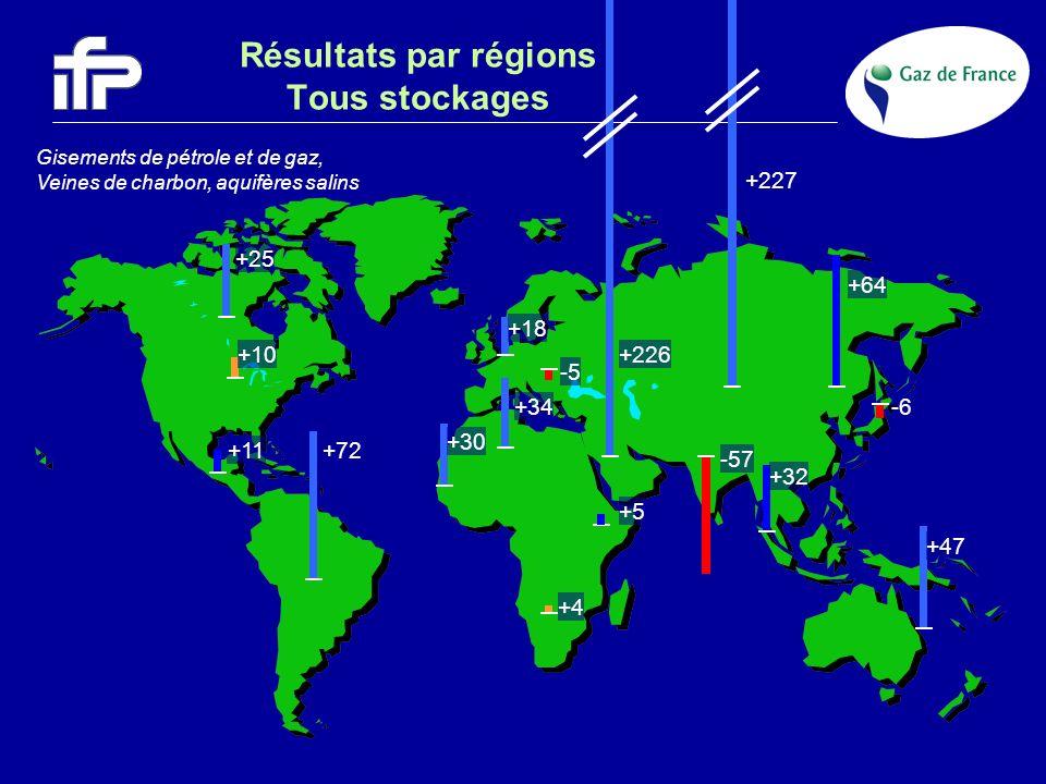 Résultats par régions Tous stockages