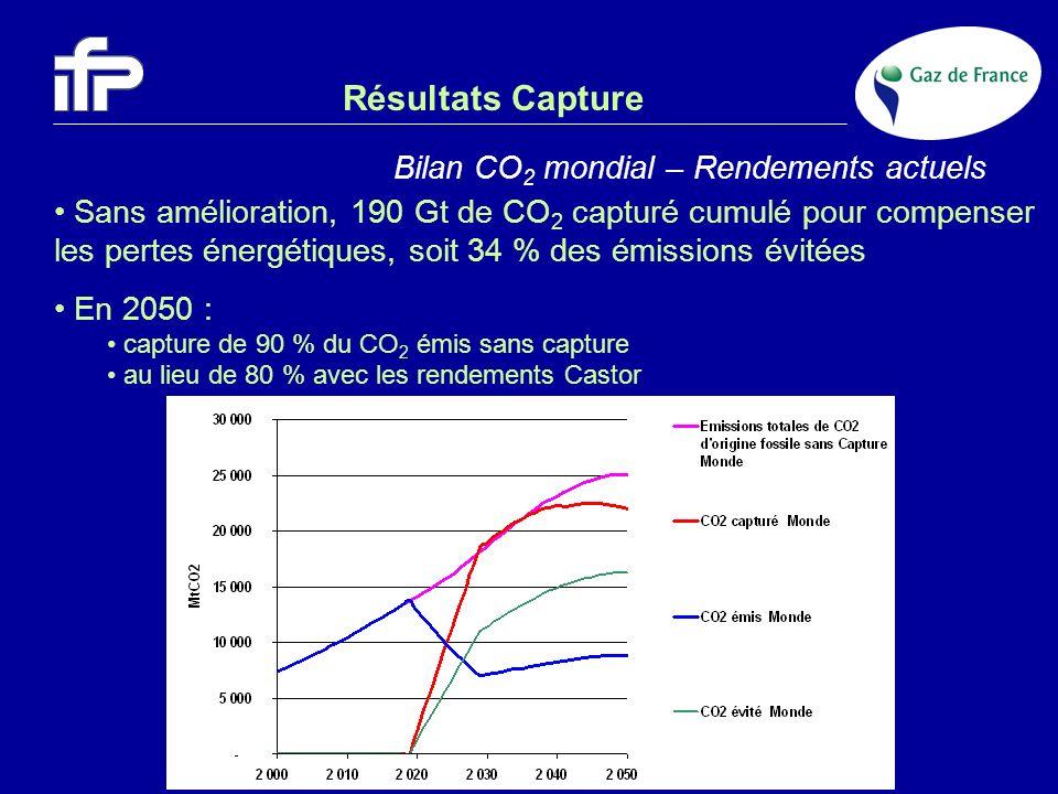 Résultats Capture Bilan CO2 mondial – Rendements actuels