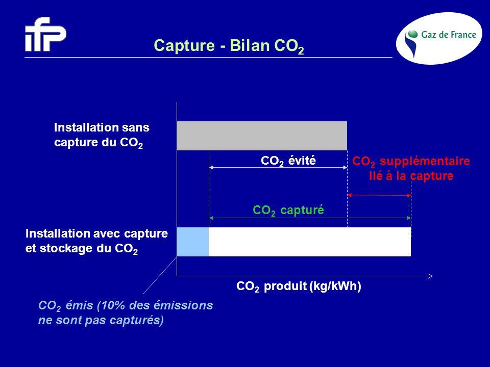 CO2 supplémentaire lié à la capture
