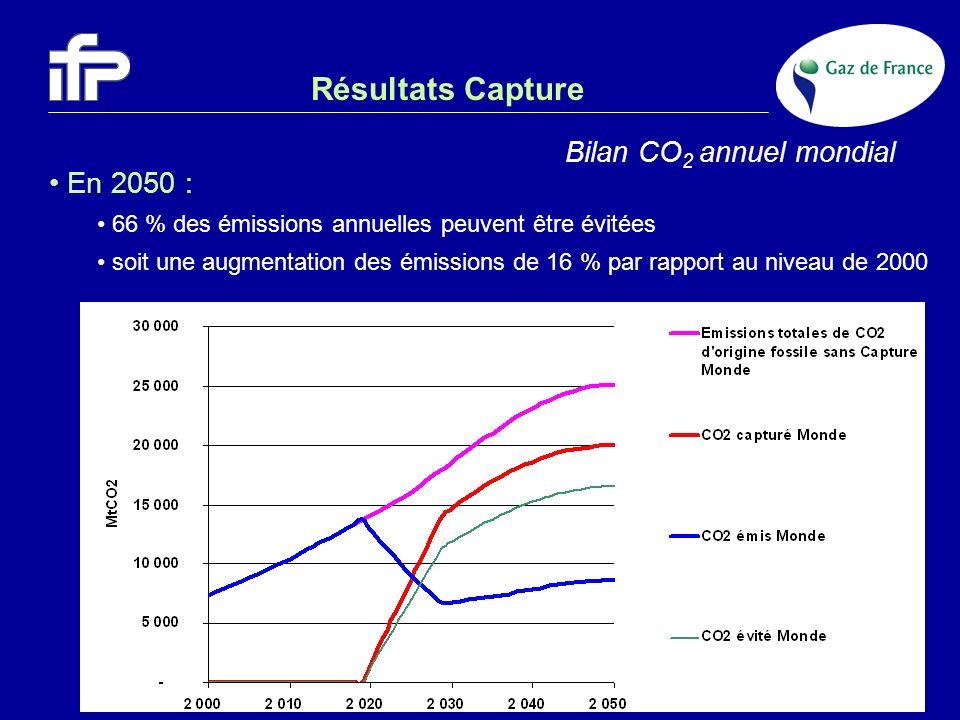 Résultats Capture Bilan CO2 annuel mondial En 2050 :