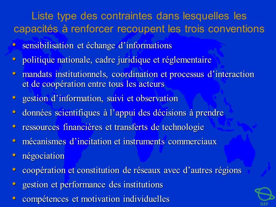 Liste type des contraintes dans lesquelles les capacités à renforcer recoupent les trois conventions