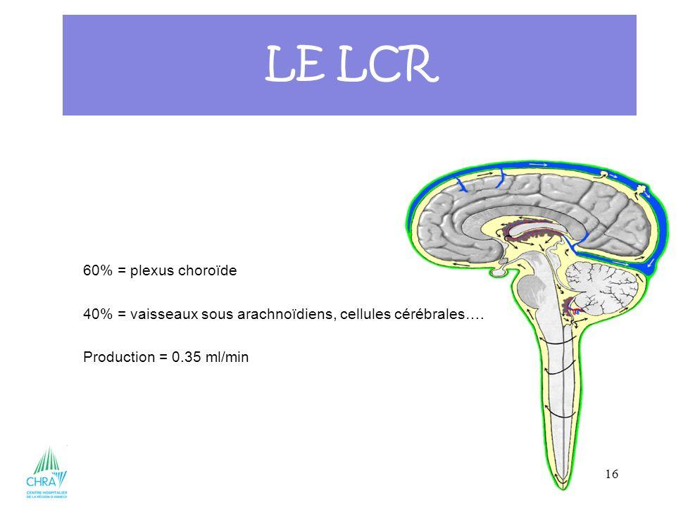 LE LCR 60% = plexus choroïde