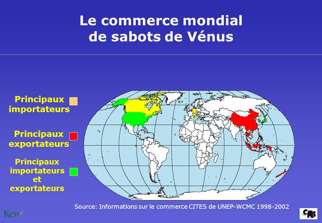 Le commerce mondial de sabots de Vénus