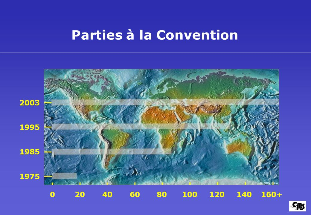 Parties à la Convention