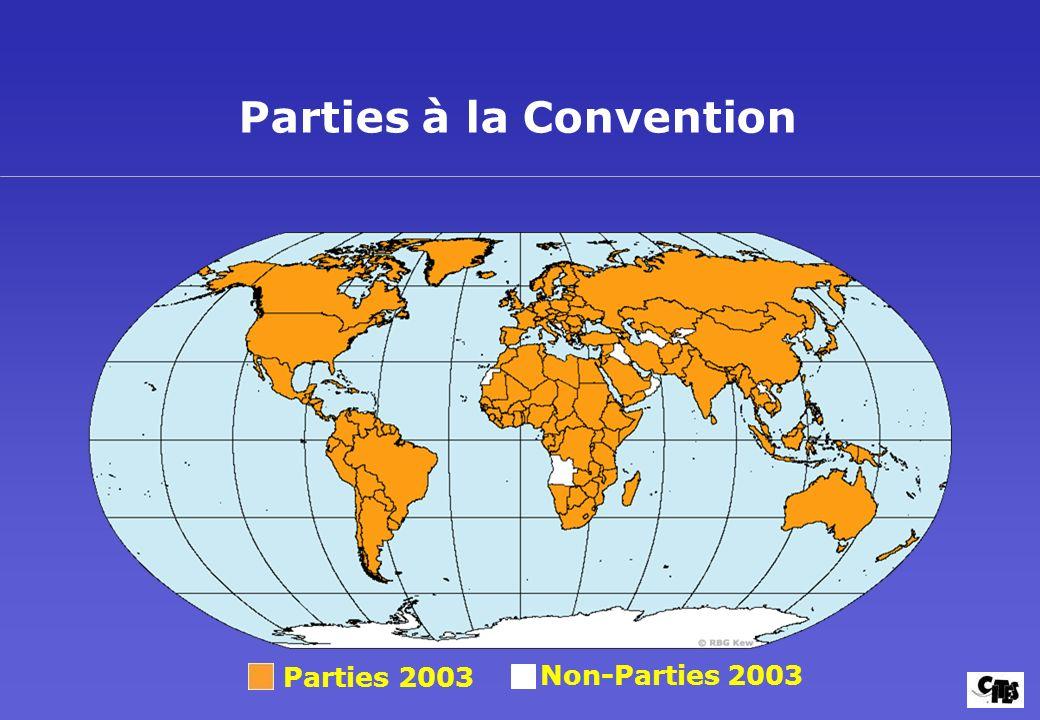 Parties à la Convention