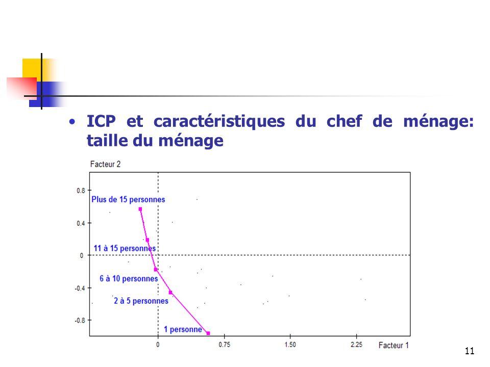 ICP et caractéristiques du chef de ménage: taille du ménage