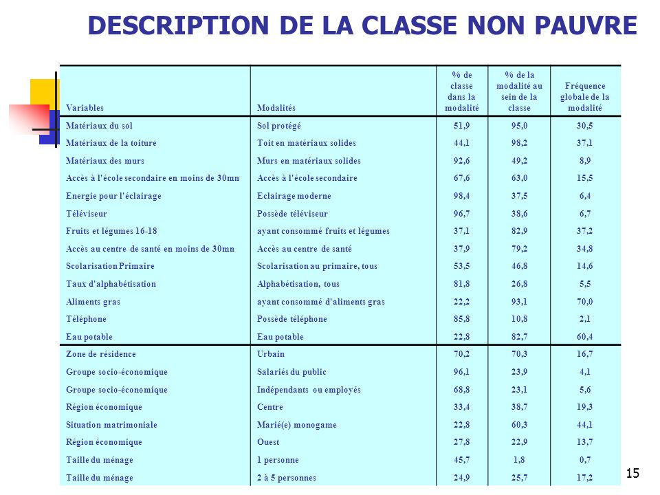 DESCRIPTION DE LA CLASSE NON PAUVRE