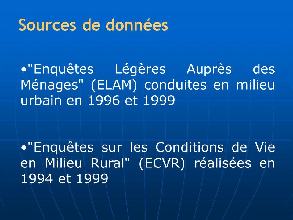 Sources de données Enquêtes Légères Auprès des Ménages (ELAM) conduites en milieu urbain en 1996 et 1999.