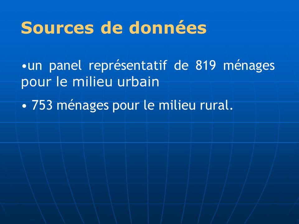 Sources de données un panel représentatif de 819 ménages pour le milieu urbain.